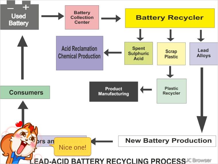 Disposing A Car Battery