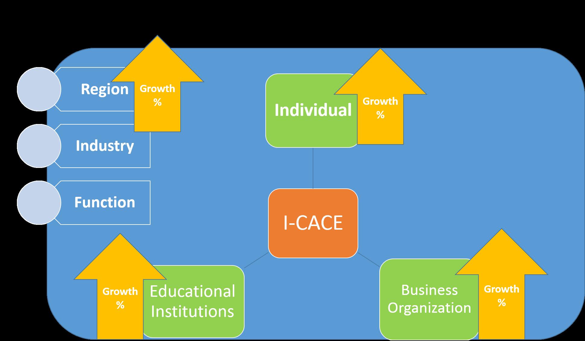 /srv/www/vhosts/user3101/html/entrepreneurship-campus.org/wp-content/uploads/2017/05/I-CACE-Model-1.png
