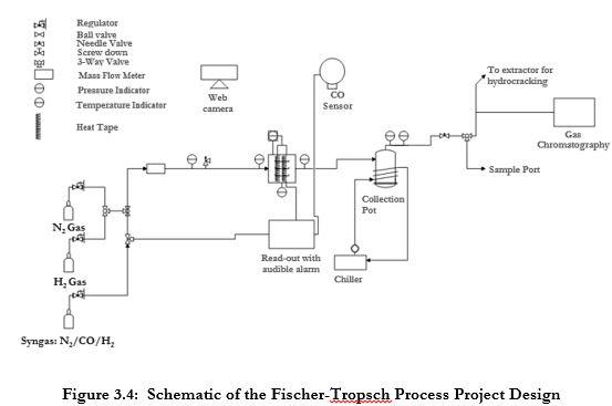 /srv/www/vhosts/user3101/html/entrepreneurship-campus.org/wp-content/uploads/2019/04/The-Fischer-Tropsch-Process-11.jpg