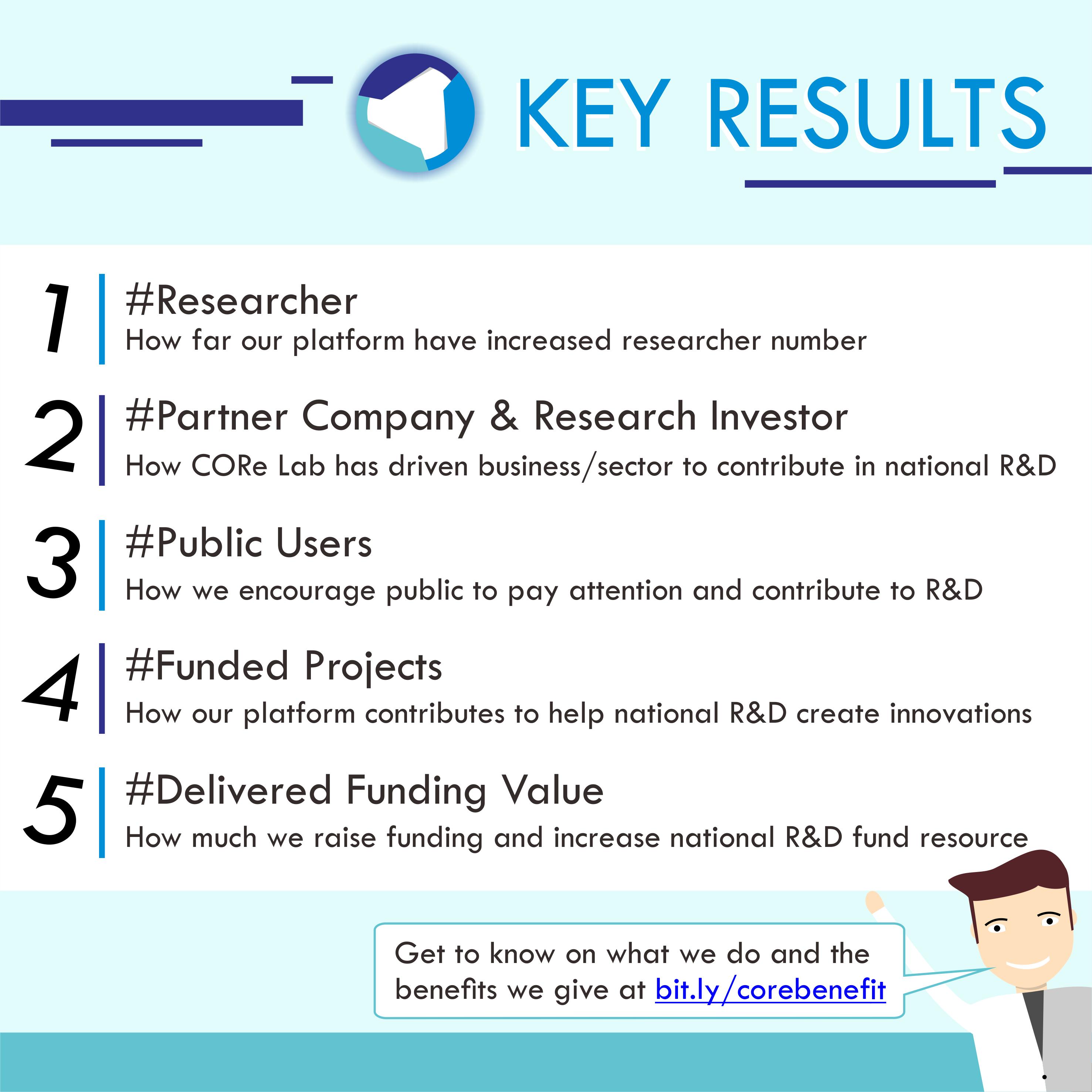 /srv/www/vhosts/user3101/html/entrepreneurship-campus.org/wp-content/uploads/2019/05/Key-Results-2.png