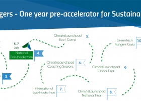 GreenTech Rangers - One-year Pre-accelerator for Sustainability Startups