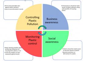 Reusing plastic