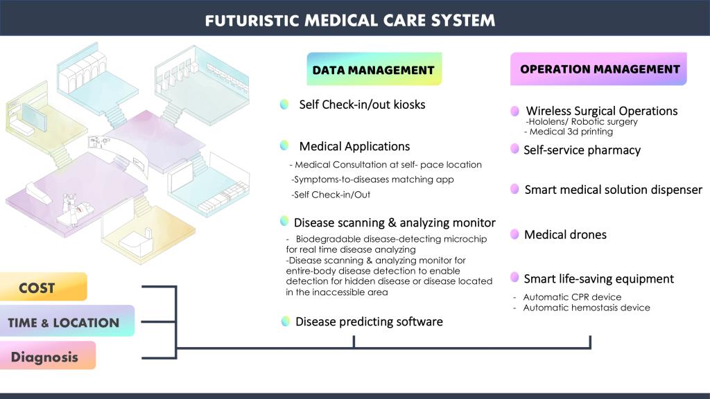 futuristic medicacare