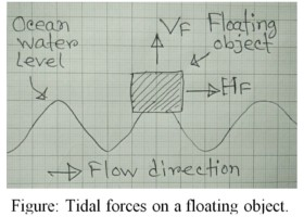 Marine Energy: Large scale conversion.