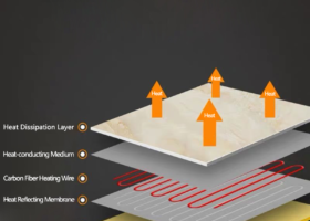 Business Service Plan: Optimized Electric Floor Heating Ceramic Tile