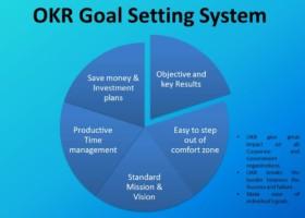 OKR's Goal Setting System