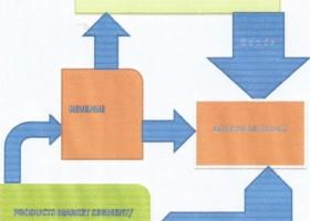 Material Goods Financing (MGF) Enterprise