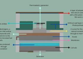 Artificial-leaf-like Electric Generator